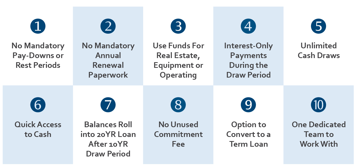 1. No Mandatory Paydowns 2. No Mandatory Annual Renewal 3. Use Funds for Real Estate or Equipment 4. Interest Only Payments 5. Unlimited Cash Draws 6. Quick Access to Cash 7. Balances roll into 20YR Loan 8. No unused commitment fee 9. Option to convert to a term loan 10. One dedicated team