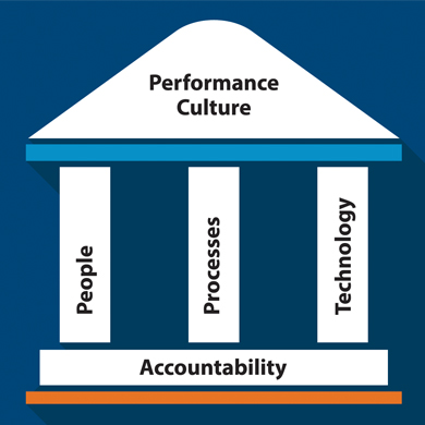 Performance Culture Image-People, Processes, Technology, Accountability