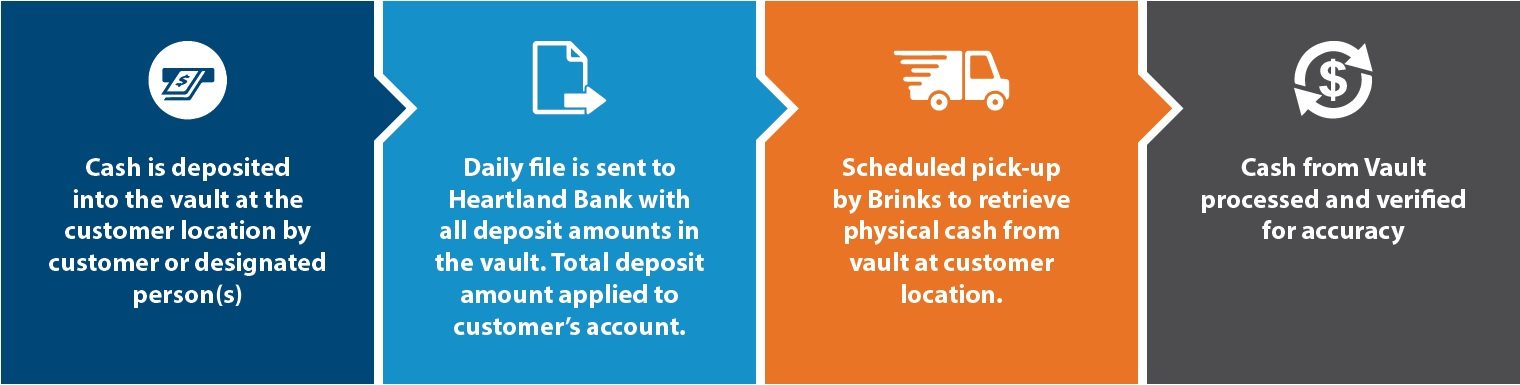Cash is deposited into the vault at the customer location by customer or designated person, daily file is sent to Heartland Bank with all deposit amounts in the vault, total deposit amount applied to customer's account, scheduled pick-up by Brinks to retrieve physical cash from vault at customer location, cash from vault processed and verified for accuracy